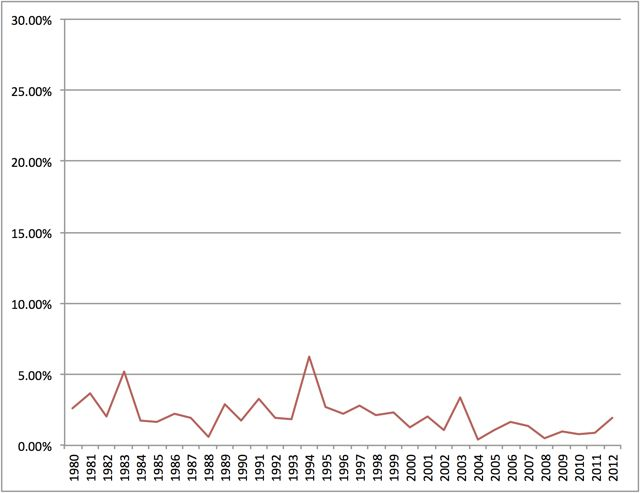 Figure 7: Prominence of race in demarcation corpus over time.